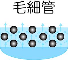 多孔質焼結金属による毛細管現象